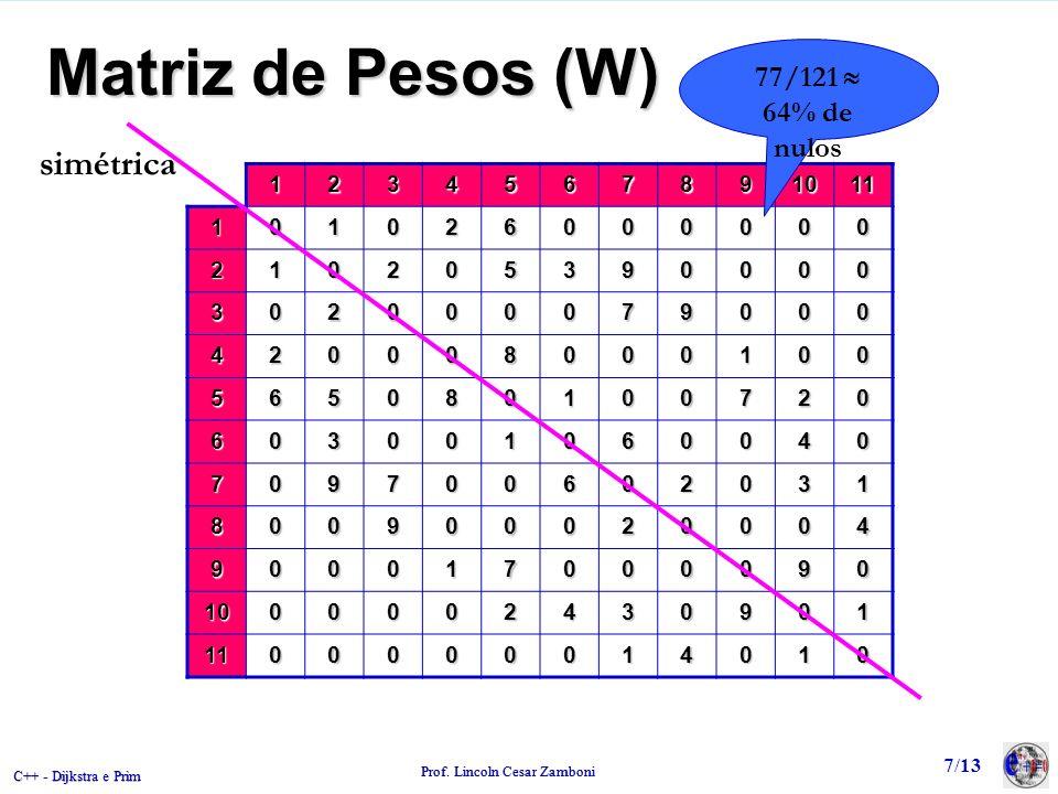Matriz de Pesos (W) simétrica 77/121  64% de nulos 1 2 3 4 5 6 7 8 9