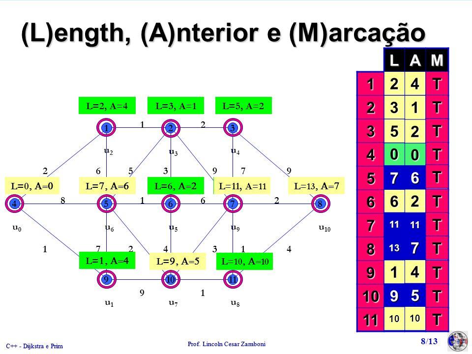 (L)ength, (A)nterior e (M)arcação