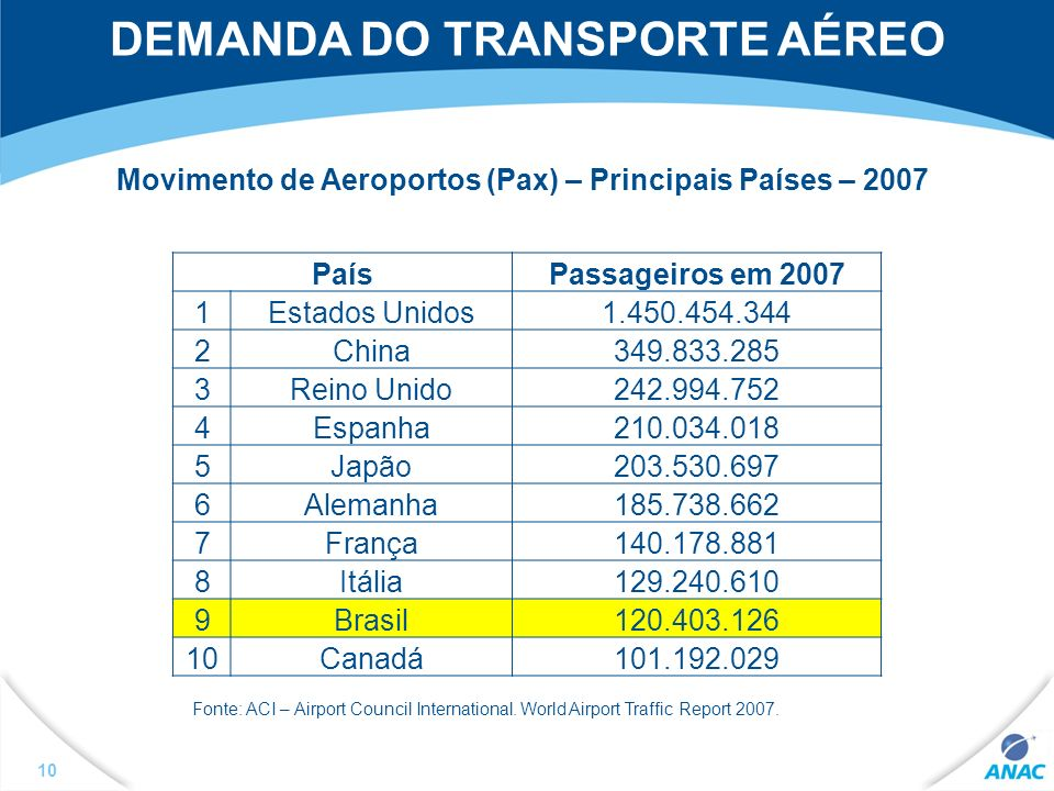 DEMANDA DO TRANSPORTE AÉREO