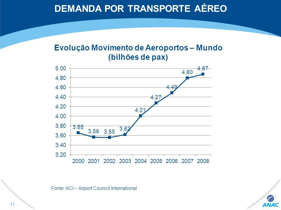 DEMANDA POR TRANSPORTE AÉREO Evolução Movimento de Aeroportos – Mundo