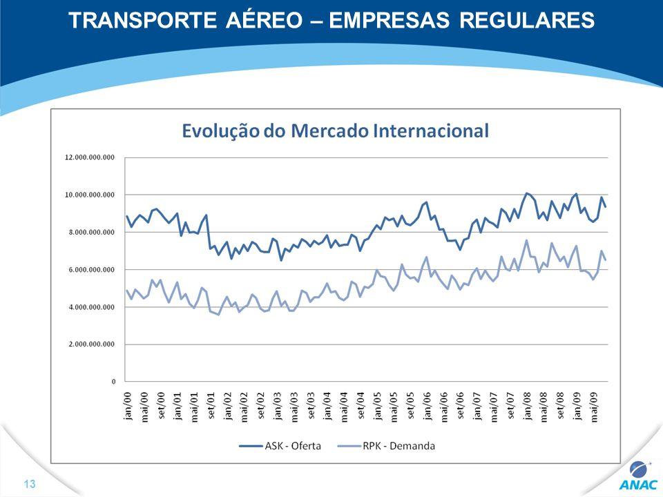 TRANSPORTE AÉREO – EMPRESAS REGULARES