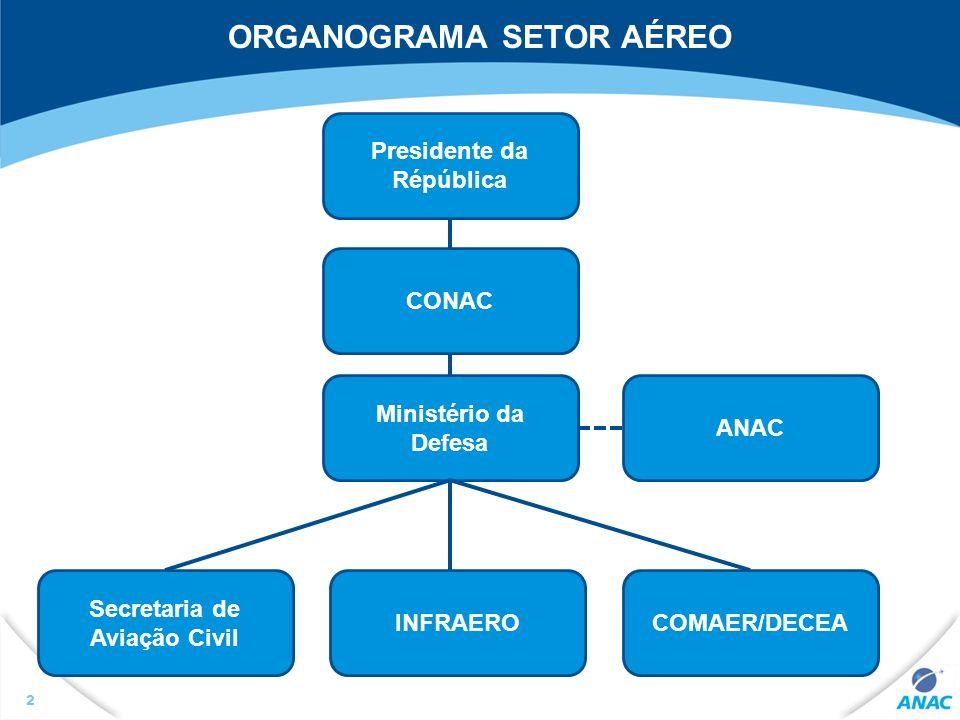 ORGANOGRAMA SETOR AÉREO