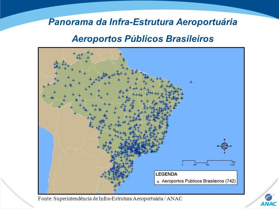 Panorama da Infra-Estrutura Aeroportuária