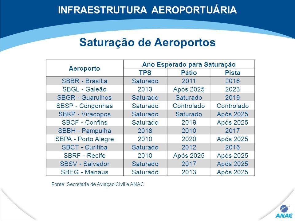 Saturação de Aeroportos
