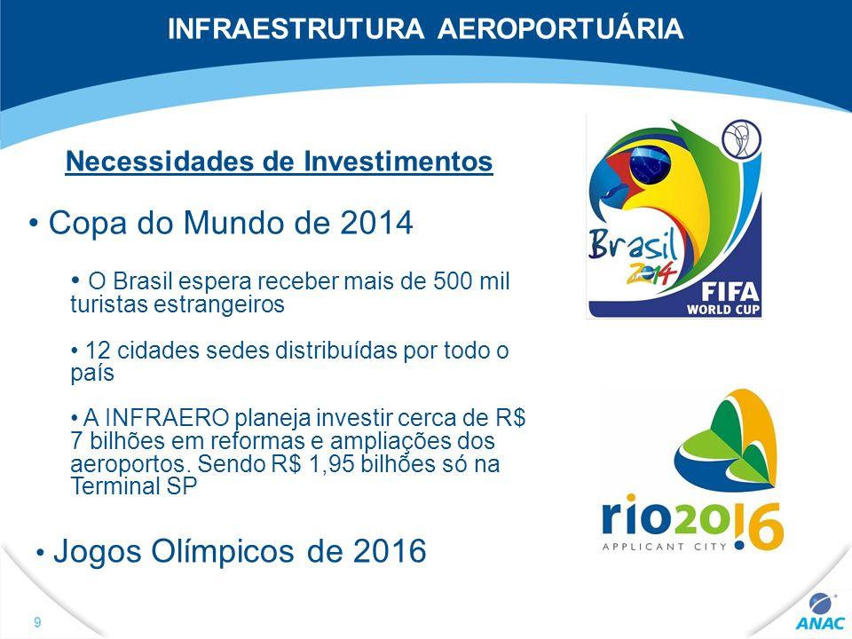 INFRAESTRUTURA AEROPORTUÁRIA Necessidades de Investimentos