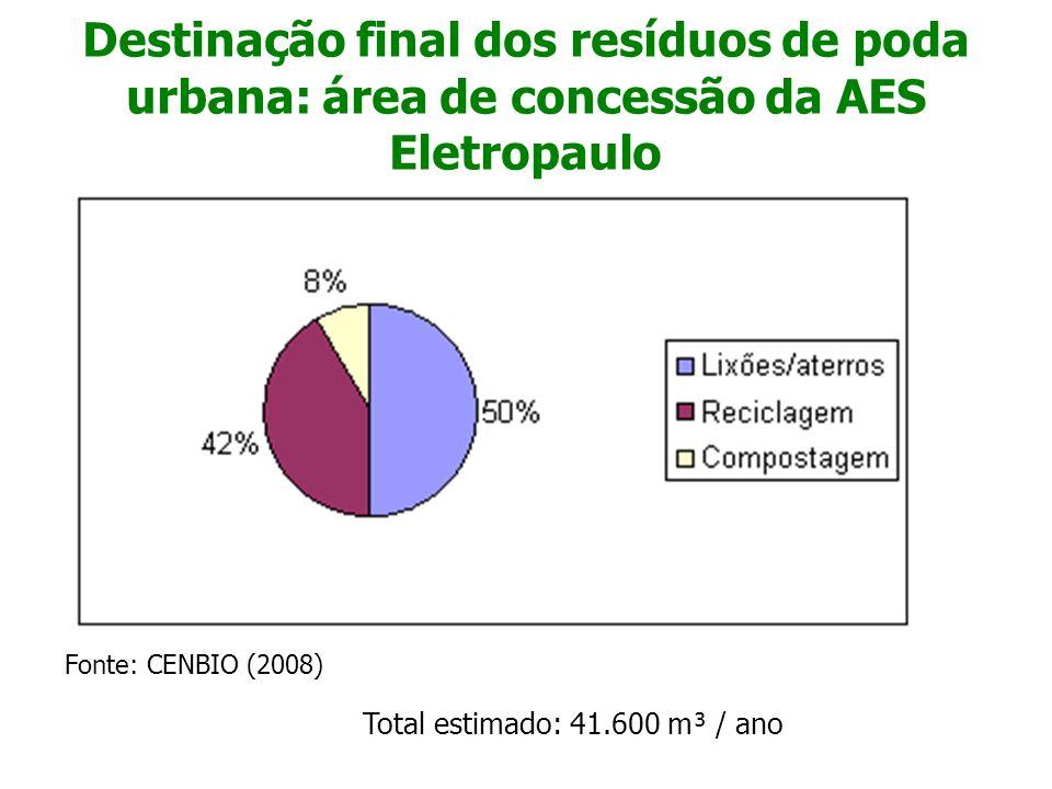 Destinação final dos resíduos de poda urbana: área de concessão da AES Eletropaulo