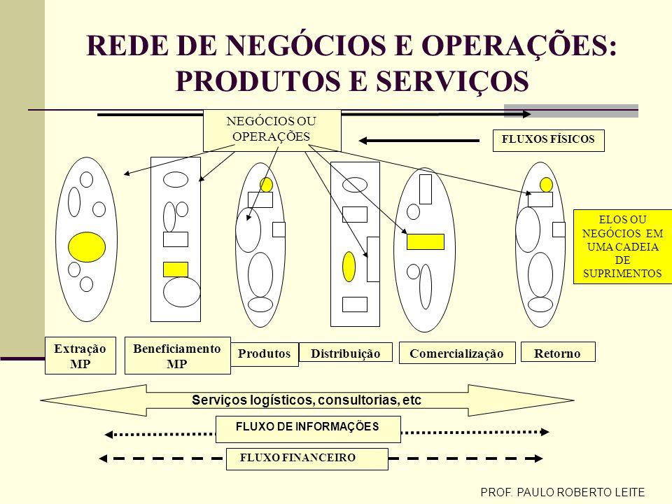 REDE DE NEGÓCIOS E OPERAÇÕES: PRODUTOS E SERVIÇOS