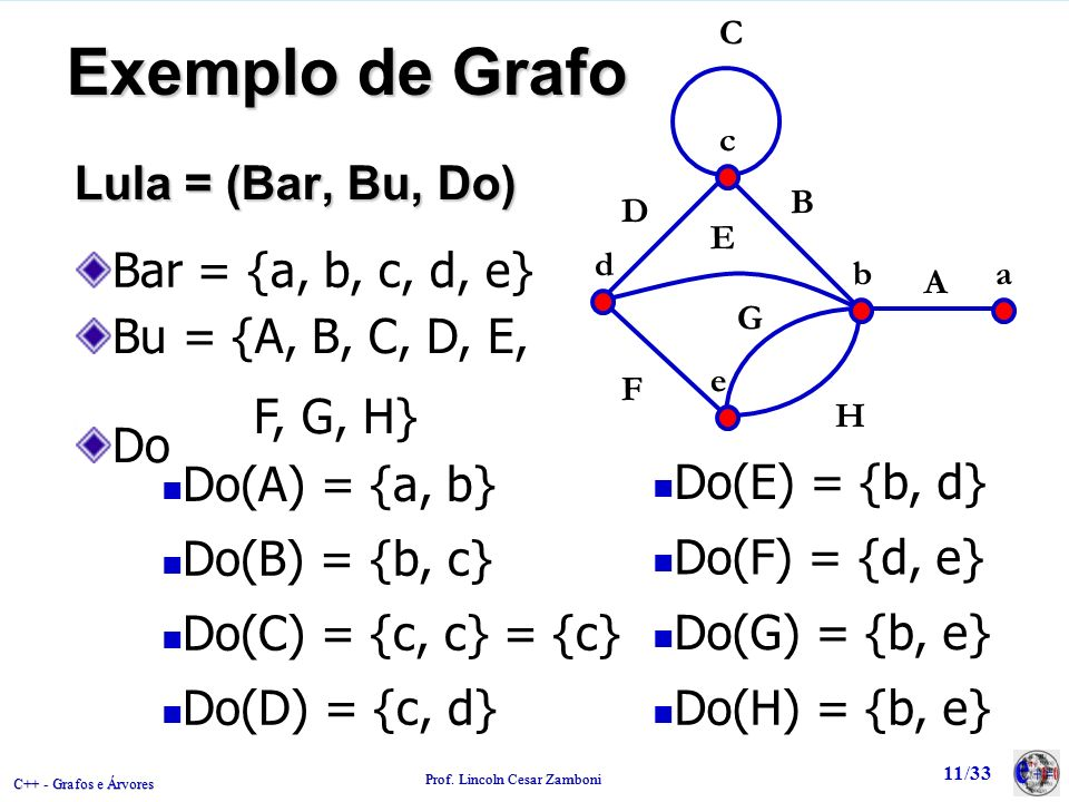 Exemplo de Grafo Lula = (Bar, Bu, Do) Bar = {a, b, c, d, e}