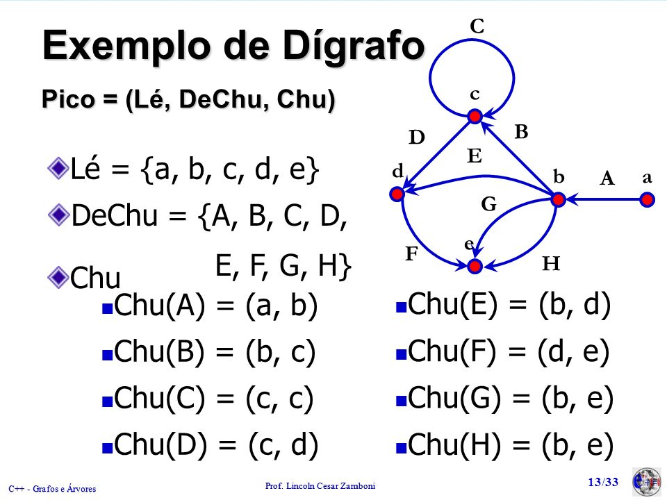 Exemplo de Dígrafo Lé = {a, b, c, d, e} DeChu = {A, B, C, D,