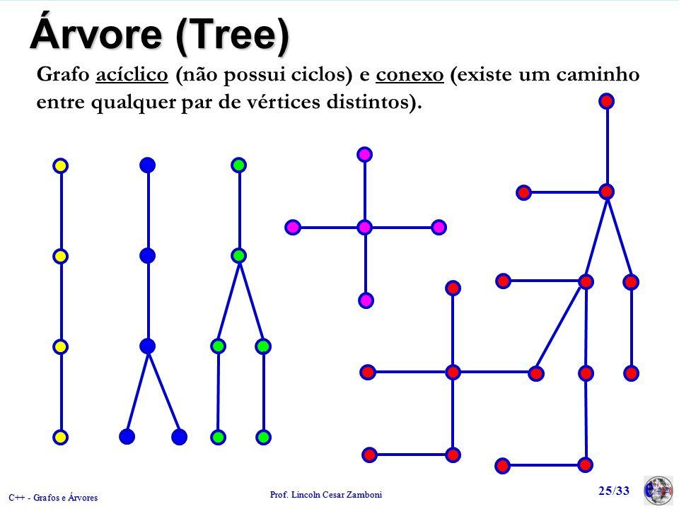Árvore (Tree) Grafo acíclico (não possui ciclos) e conexo (existe um caminho entre qualquer par de vértices distintos).