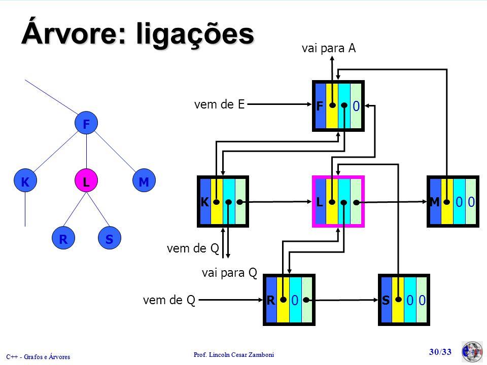 Árvore: ligações L F K M R S vem de E vai para A vem de Q vai para Q F