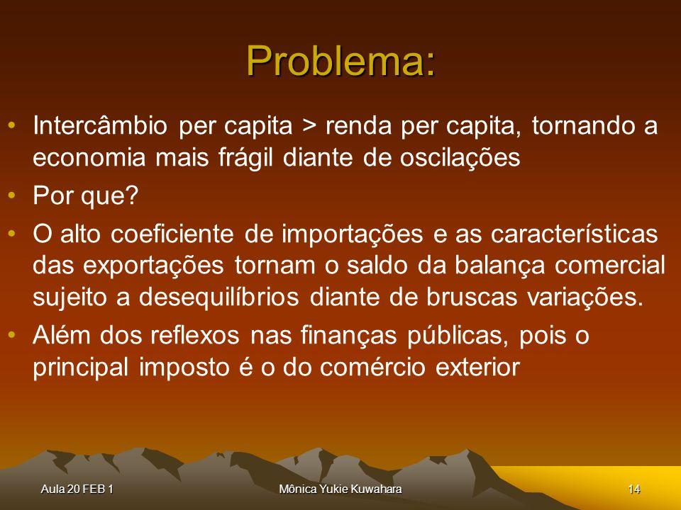 Problema: Intercâmbio per capita > renda per capita, tornando a economia mais frágil diante de oscilações.