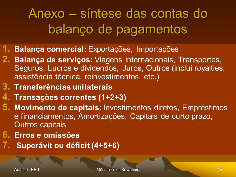 Anexo – síntese das contas do balanço de pagamentos