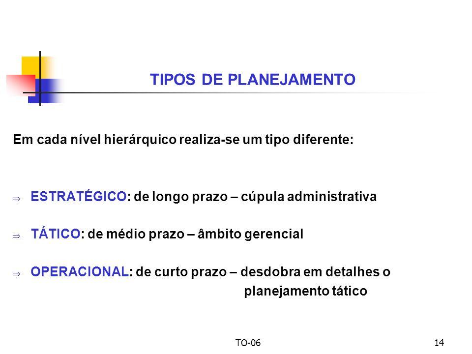 UPM - CCSA TO-06 – Teoria Neoclássica. TIPOS DE PLANEJAMENTO. Em cada nível hierárquico realiza-se um tipo diferente:
