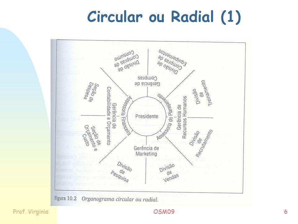 Circular ou Radial (1) Prof. Virginia OSM09