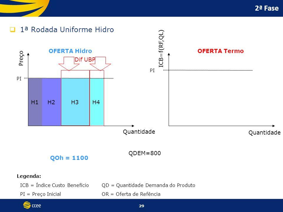 2ª Fase 1ª Rodada Uniforme Hidro ICB=f(RF,QL) OFERTA Hidro