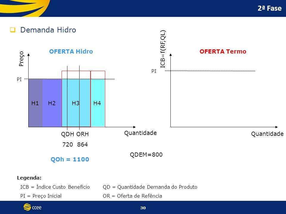 2ª Fase Demanda Hidro ICB=f(RF,QL) OFERTA Hidro OFERTA Termo Preço H1