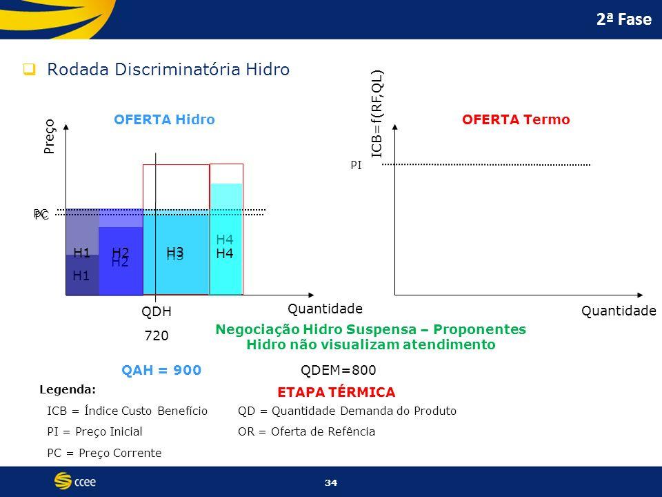2ª Fase Rodada Discriminatória Hidro ICB=f(RF,QL) OFERTA Hidro