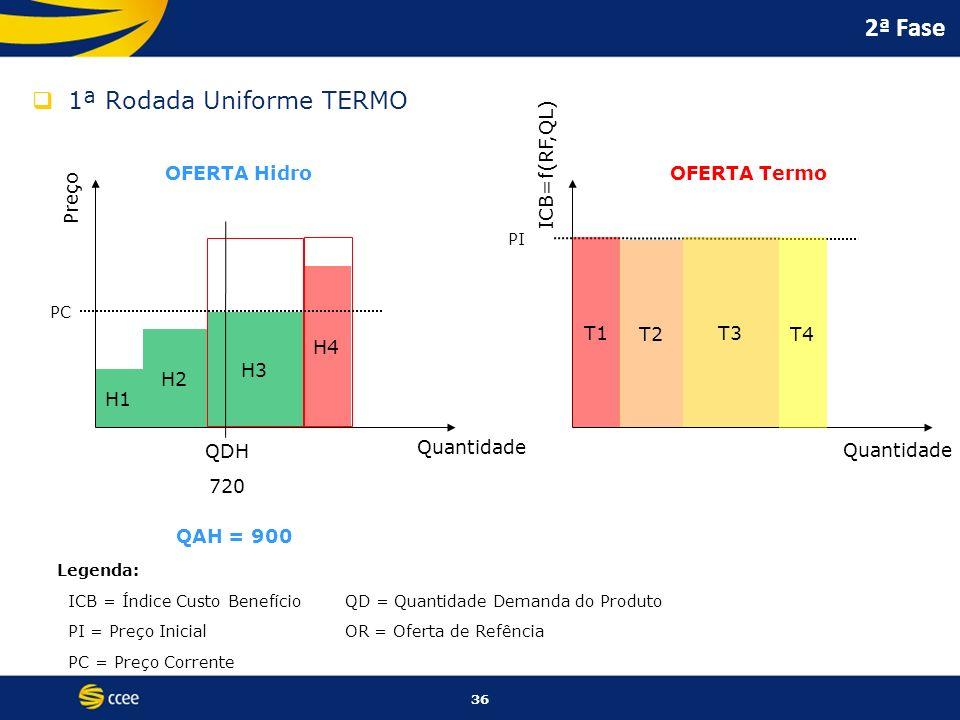 2ª Fase 1ª Rodada Uniforme TERMO ICB=f(RF,QL) OFERTA Hidro