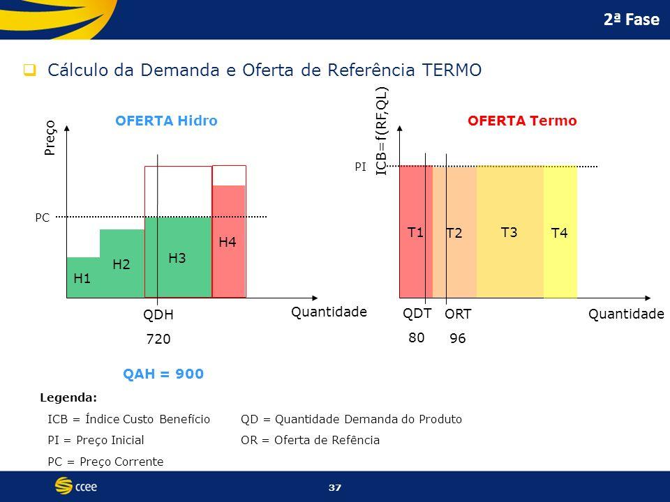 2ª Fase Cálculo da Demanda e Oferta de Referência TERMO OFERTA Hidro