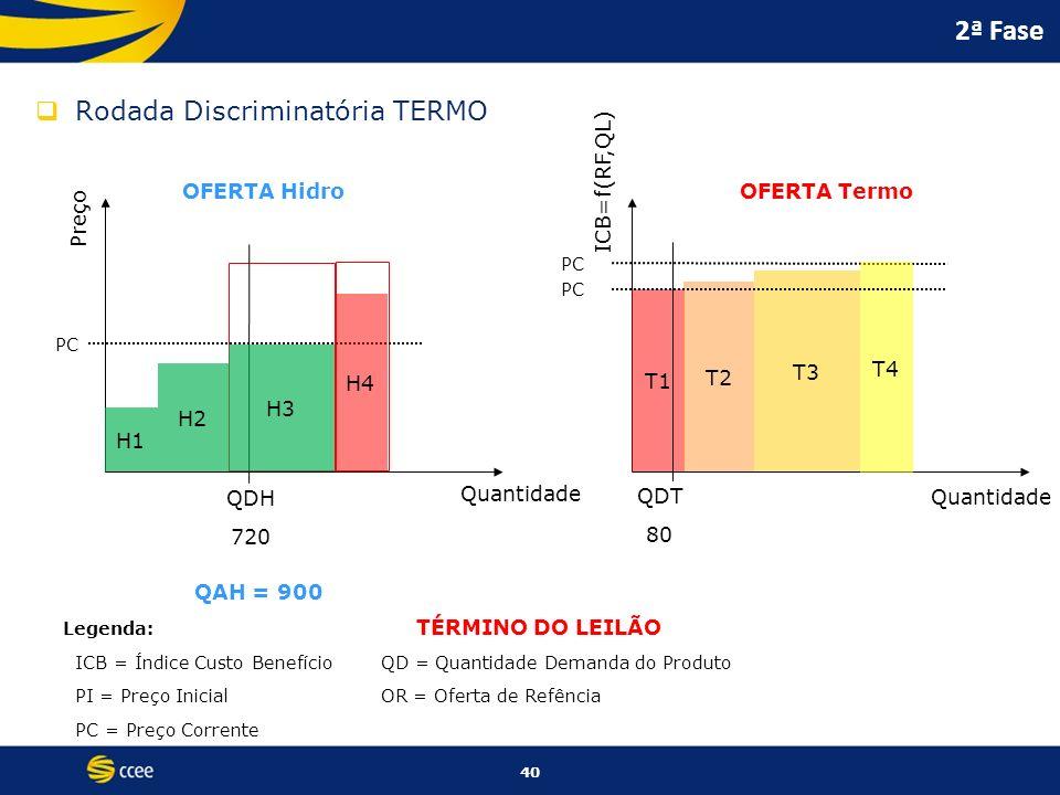 2ª Fase Rodada Discriminatória TERMO ICB=f(RF,QL) OFERTA Hidro