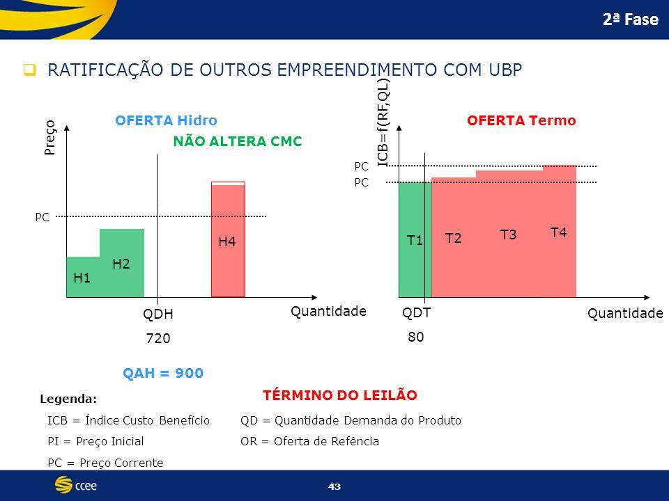 2ª Fase RATIFICAÇÃO DE OUTROS EMPREENDIMENTO COM UBP OFERTA Hidro