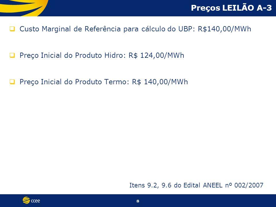 Preços LEILÃO A-3Custo Marginal de Referência para cálculo do UBP: R$140,00/MWh. Preço Inicial do Produto Hidro: R$ 124,00/MWh.