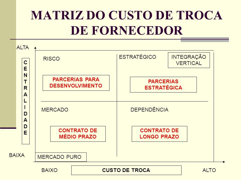 MATRIZ DO CUSTO DE TROCA DE FORNECEDOR