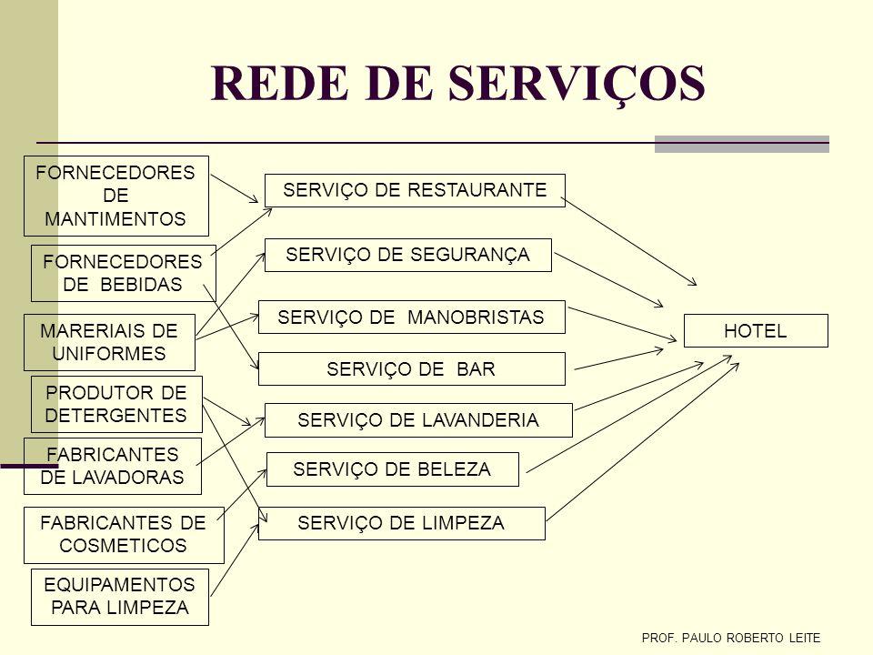 REDE DE SERVIÇOS FORNECEDORES DE MANTIMENTOS SERVIÇO DE RESTAURANTE