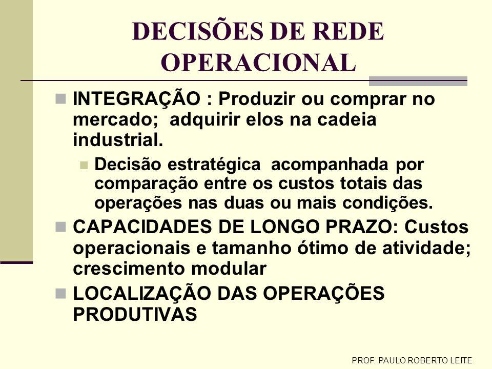 DECISÕES DE REDE OPERACIONAL