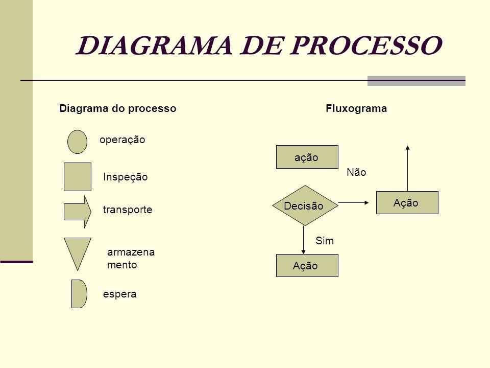 DIAGRAMA DE PROCESSO Diagrama do processo Fluxograma operação