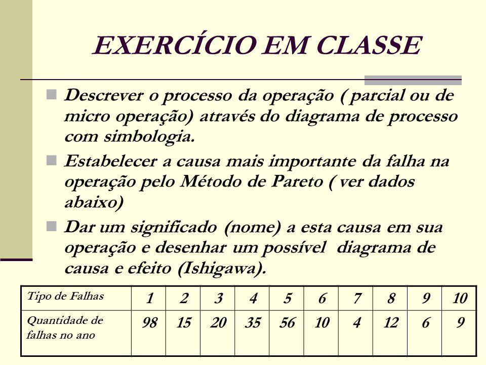 EXERCÍCIO EM CLASSE Descrever o processo da operação ( parcial ou de micro operação) através do diagrama de processo com simbologia.