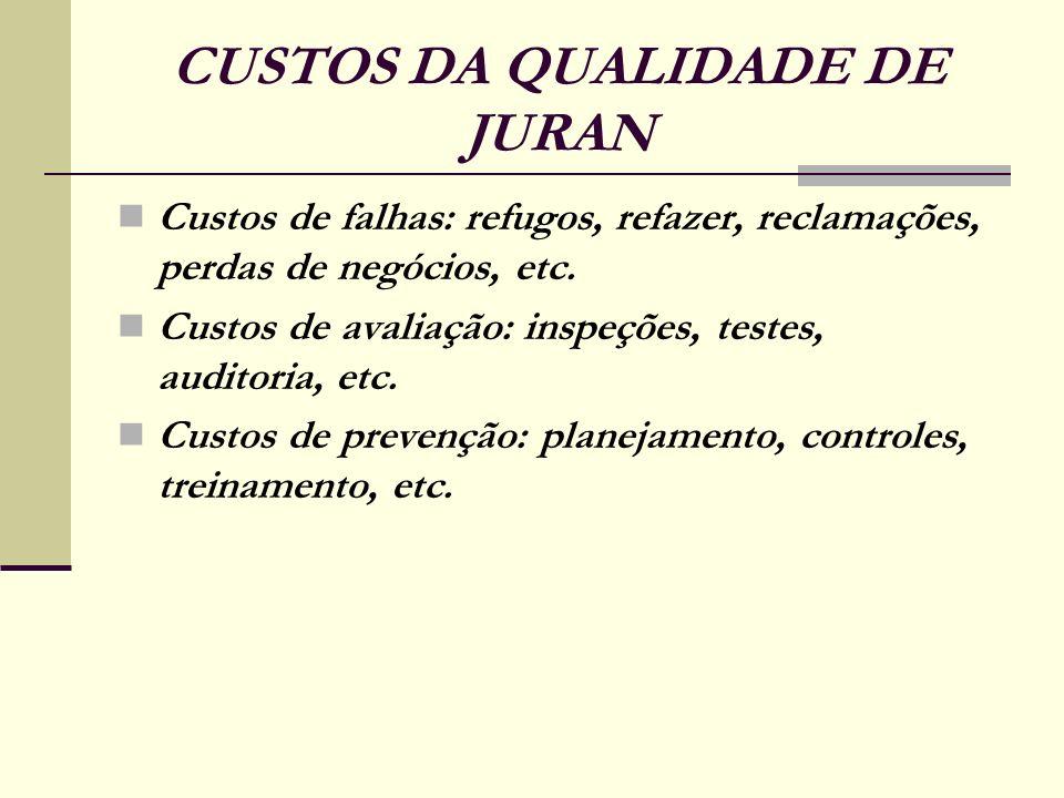CUSTOS DA QUALIDADE DE JURAN