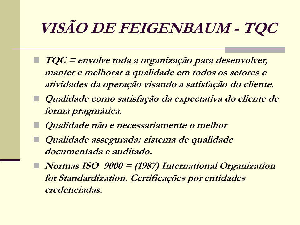VISÃO DE FEIGENBAUM - TQC