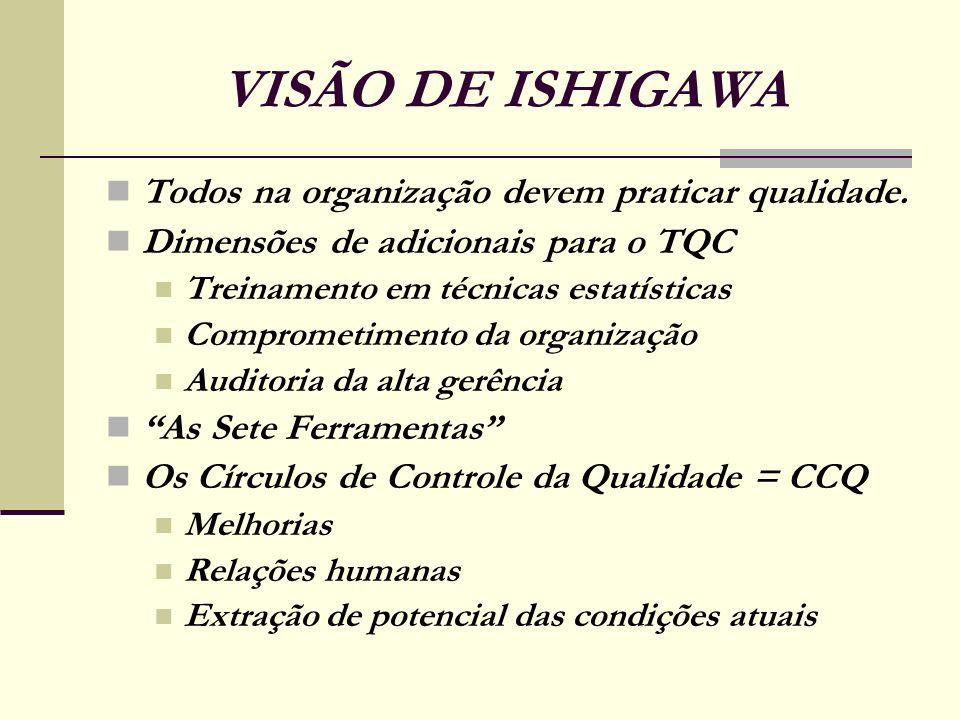 VISÃO DE ISHIGAWA Todos na organização devem praticar qualidade.