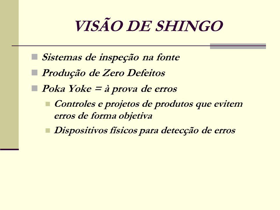 VISÃO DE SHINGO Sistemas de inspeção na fonte