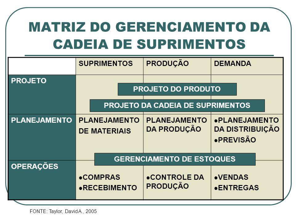 MATRIZ DO GERENCIAMENTO DA CADEIA DE SUPRIMENTOS