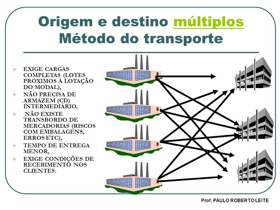 Origem e destino múltiplos Método do transporte