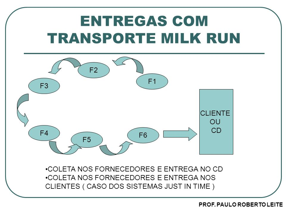 ENTREGAS COM TRANSPORTE MILK RUN