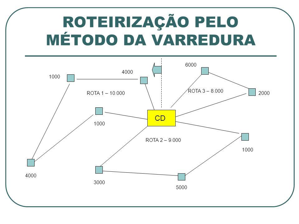 ROTEIRIZAÇÃO PELO MÉTODO DA VARREDURA