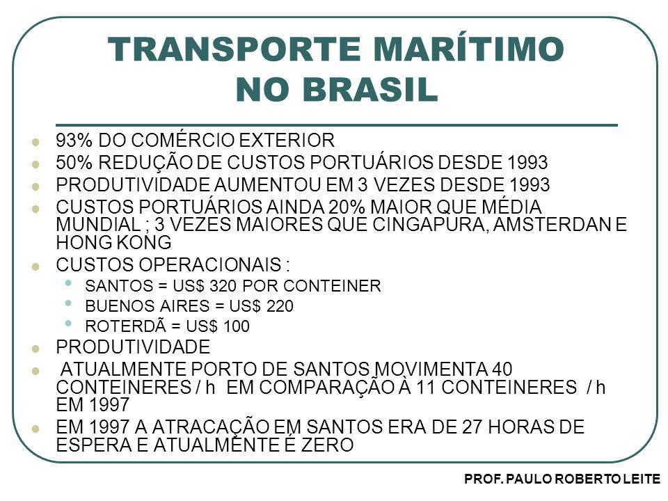 TRANSPORTE MARÍTIMO NO BRASIL