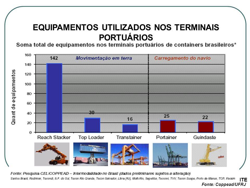 EQUIPAMENTOS UTILIZADOS NOS TERMINAIS PORTUÁRIOS