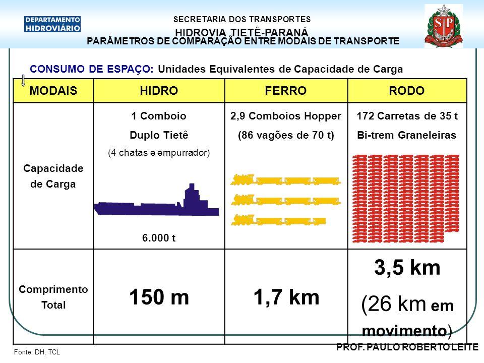 150 m 1,7 km 3,5 km (26 km em movimento) MODAIS HIDRO FERRO RODO
