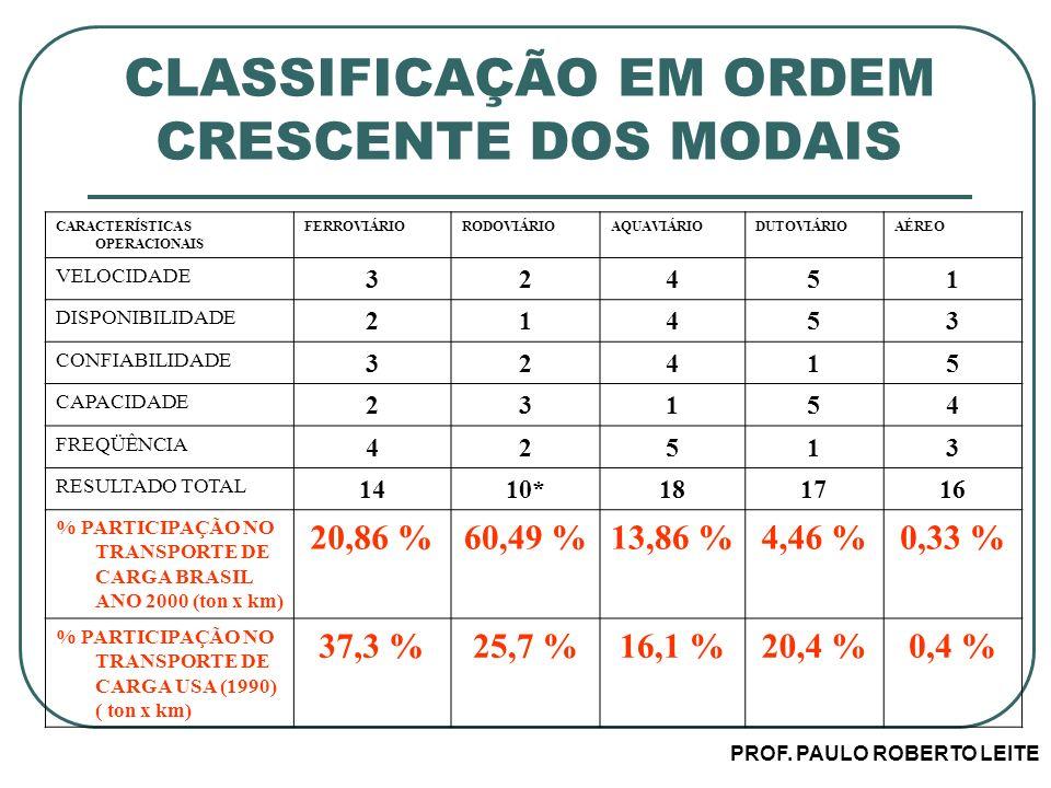 CLASSIFICAÇÃO EM ORDEM CRESCENTE DOS MODAIS