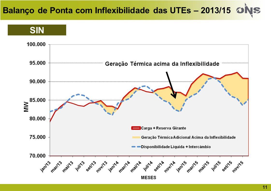 SIN Balanço de Ponta com Inflexibilidade das UTEs – 2013/15