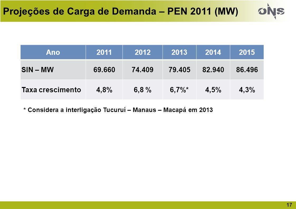 Projeções de Carga de Demanda – PEN 2011 (MW)
