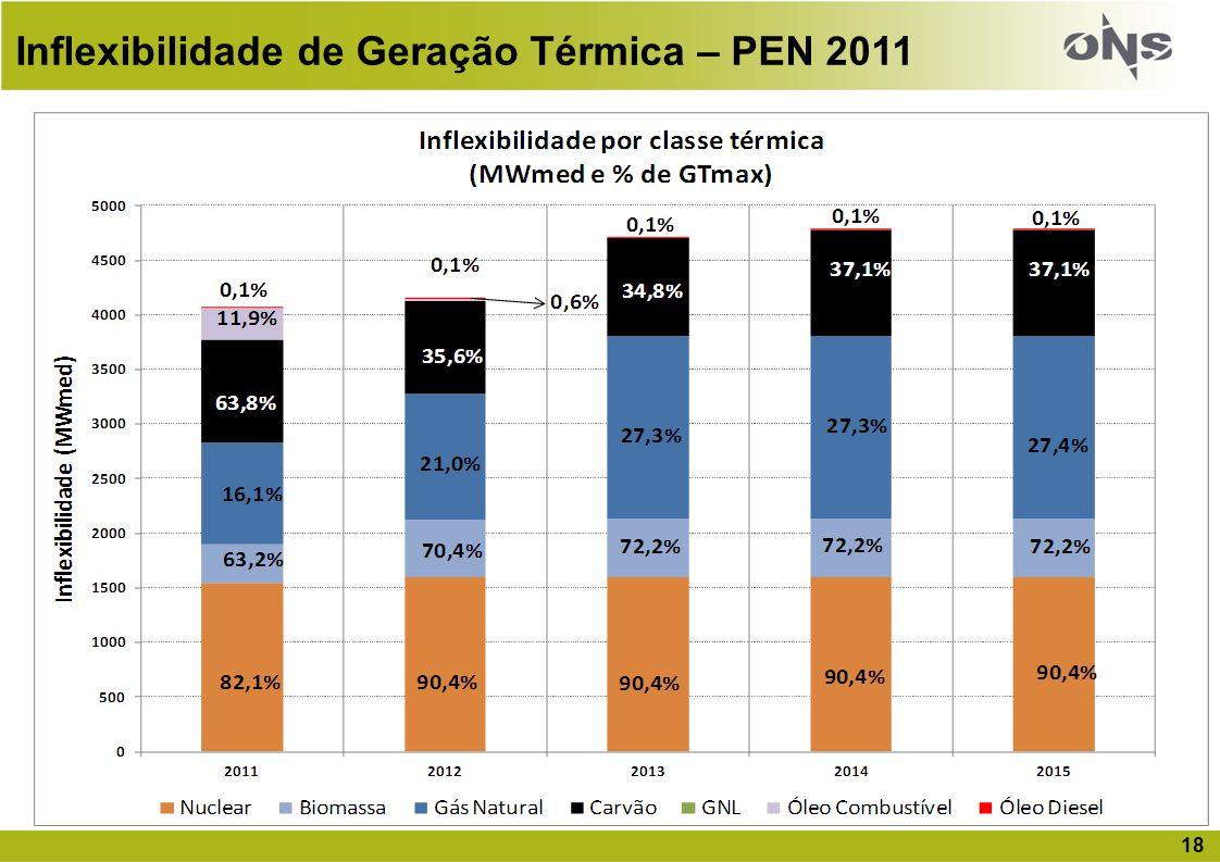 Inflexibilidade de Geração Térmica – PEN 2011