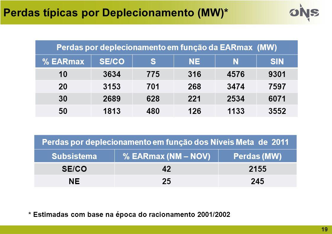 Perdas típicas por Deplecionamento (MW)*