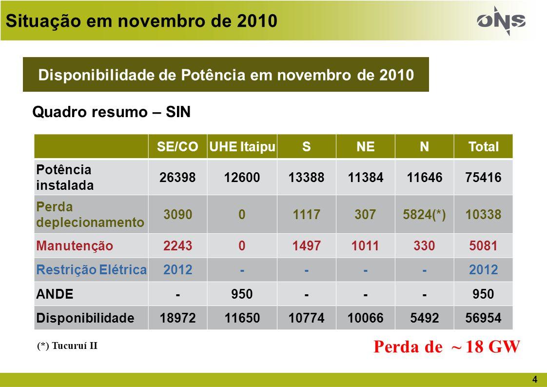 Disponibilidade de Potência em novembro de 2010