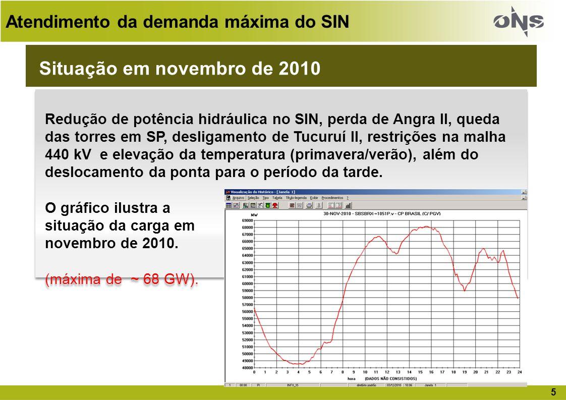 Situação em novembro de 2010